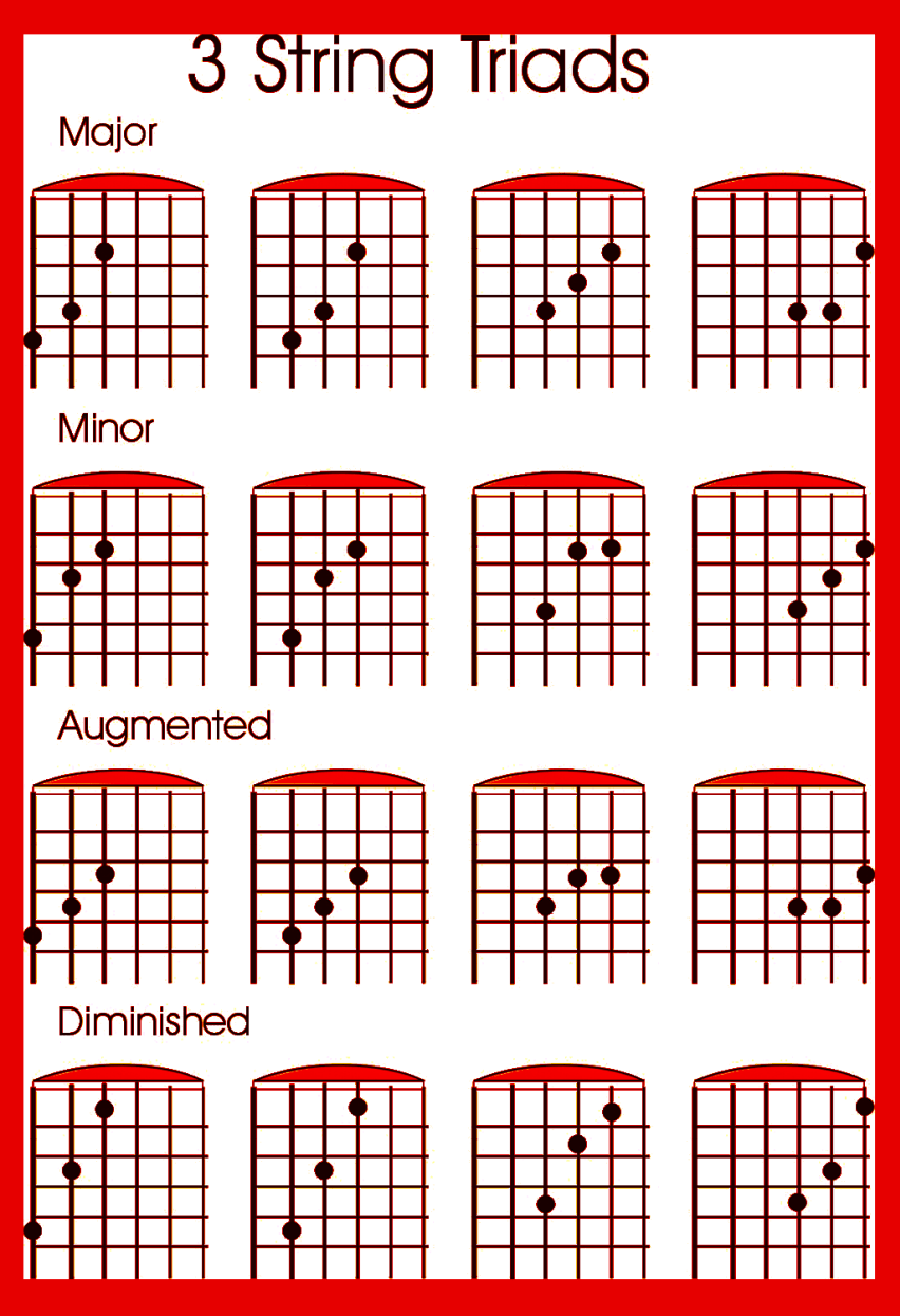 Tips To Learn The Guitar Fret Board Guitars Soloing And Note