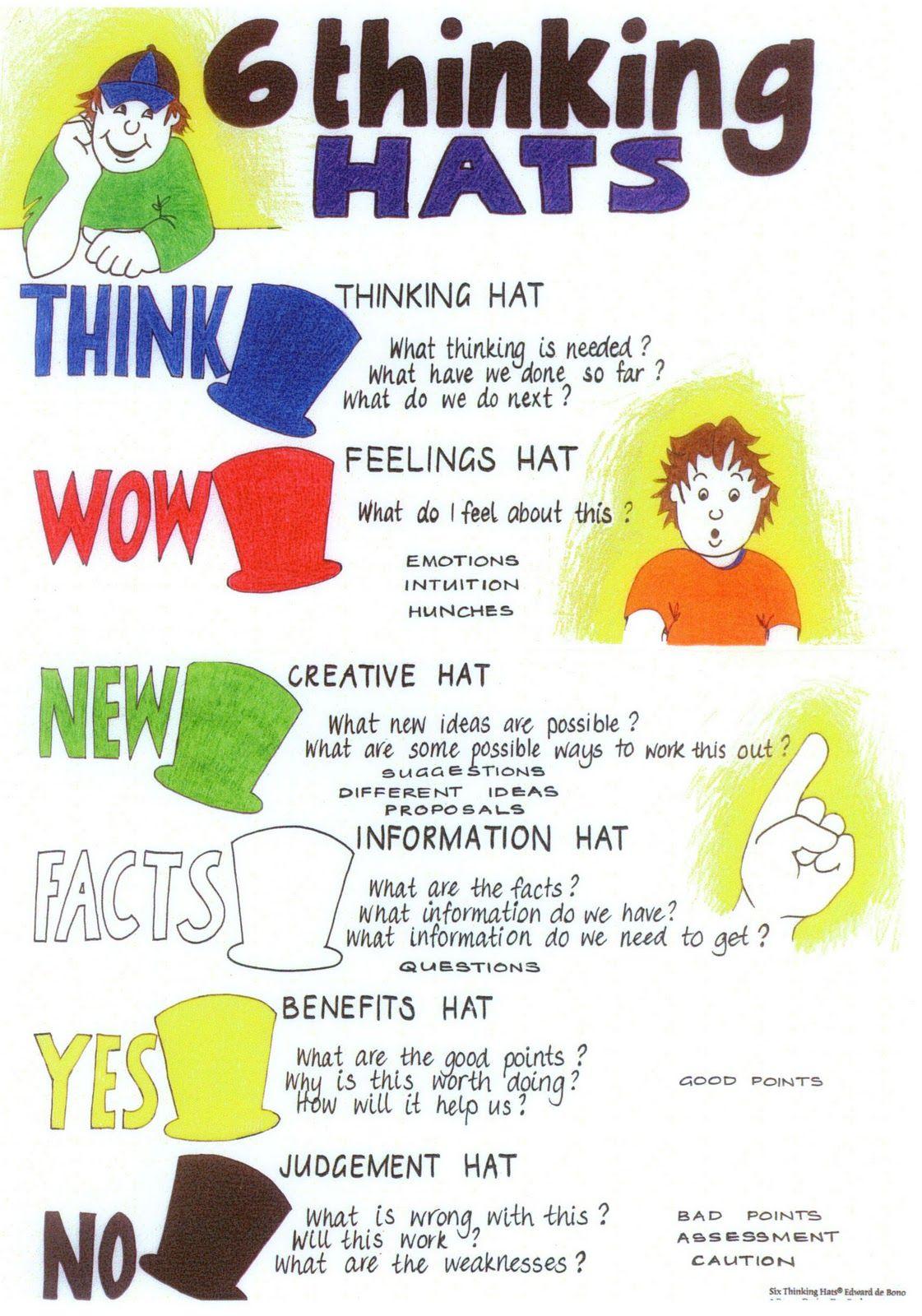 De Bono 6 Thinking Hats