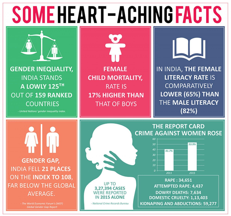 Gender Sensitisation Fact Infographic Gender Sensitization Kids Literacy Gender