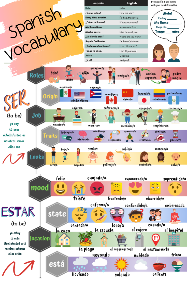 Get Started with Spanish (ser and estar)