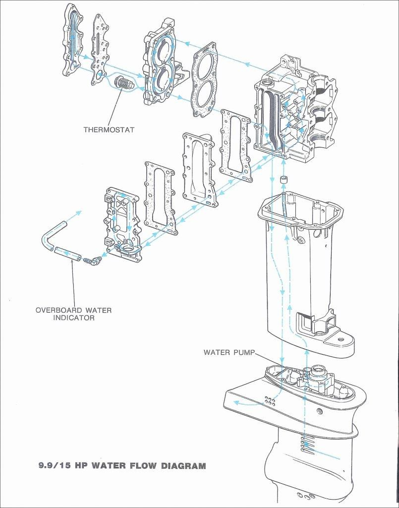Evinrude Power Pack Wiring Diagram Pickenscountymedicalcenter Diagram Engineering Microbiology