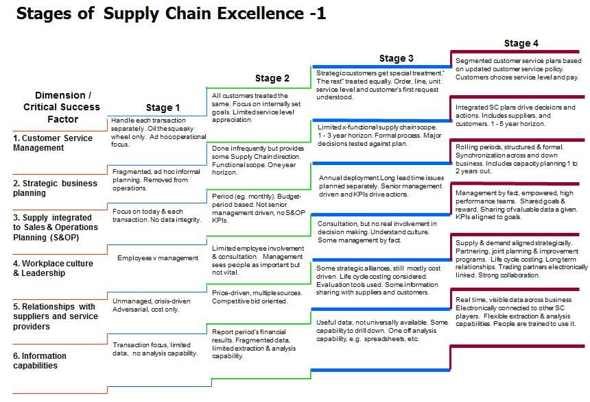 Key supply chain performance indicators