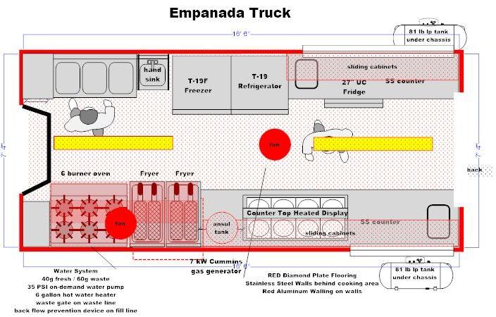 Sample Food Trucks