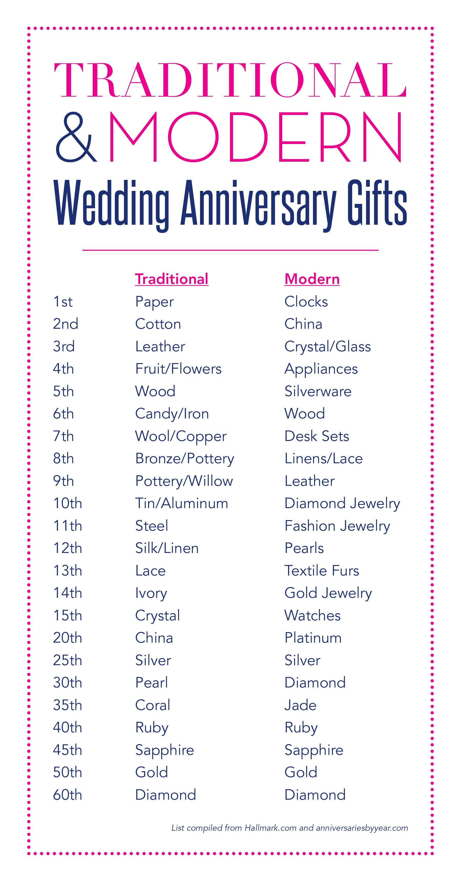 Wedding Anniversary Gifts Marriage anniversary, Year