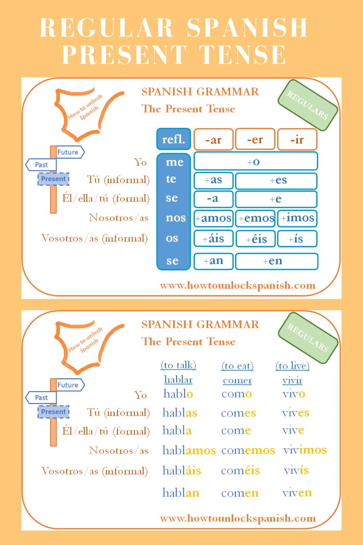 Spanish Present Tense Made Easy Spanish Tenses Learning Spanish Spanish Grammar [ 1500 x 1000 Pixel ]