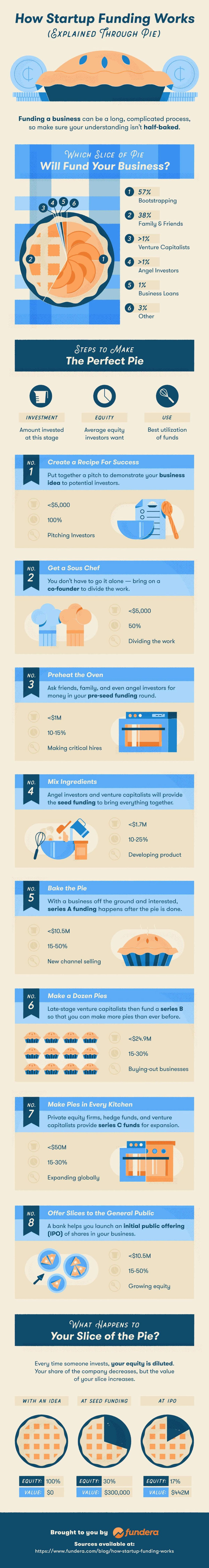 Visualizing The Stages Of Startup Funding About 1500 New Companies Are Founded Every Day However Only A Fra Startup Funding Start Up Investing Infographic