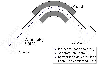 mass spectrometer block diagram Things That Make You Love