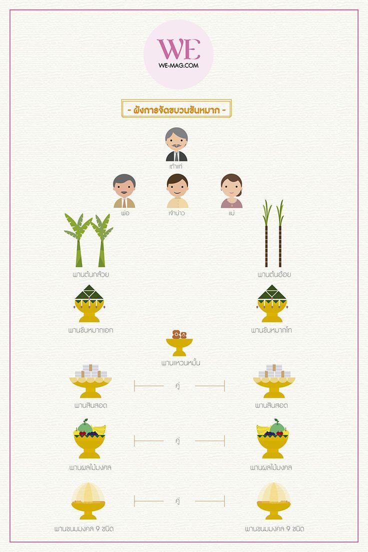 icon พาน ค้นหาด้วย Google การ์ดแต่งงาน, วันแต่งงาน