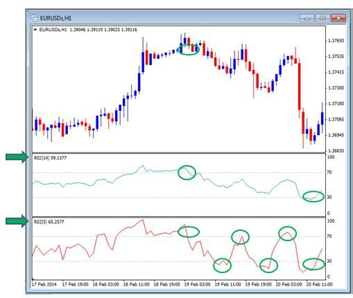 Relative Strength Index Rsi Trading Signals Indice Di Forza
