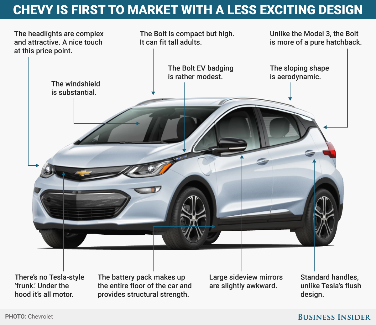 The Tesla Model 3 And The Chevy Bolt Are Completely Different