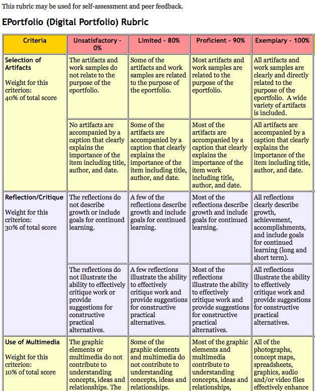 instructional design portfolio samples