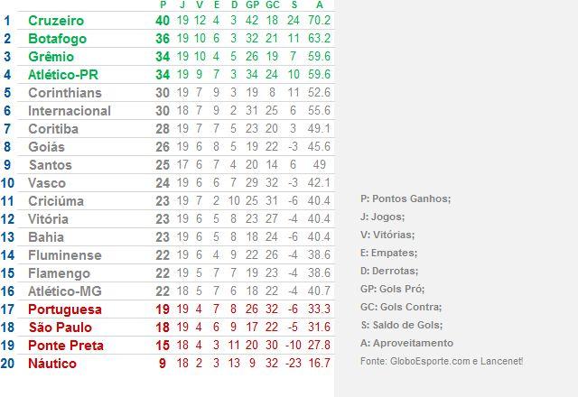 Classificação Serie A 2013