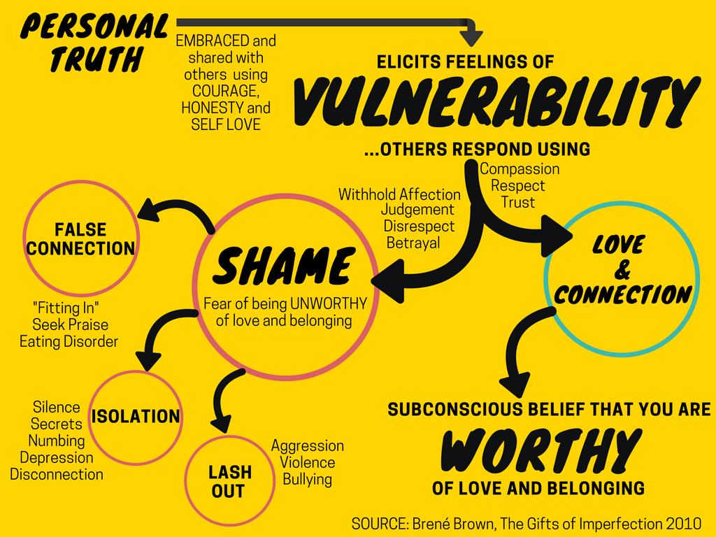 Brene Brown Vulnerability Summary Brene Brown On The