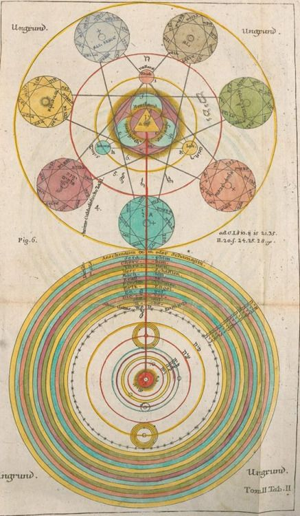 A map of the constellations and the hierarchy of corresponding living gods  from Bruno's Spaccio (Giordano Bruno, late 16th c… | Arte místico,  Grimorio, Renacentismo