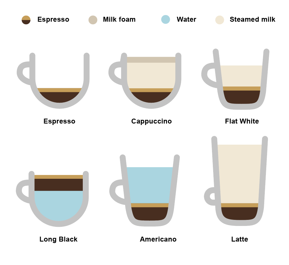 Feeling confused by the many different types of coffee ...