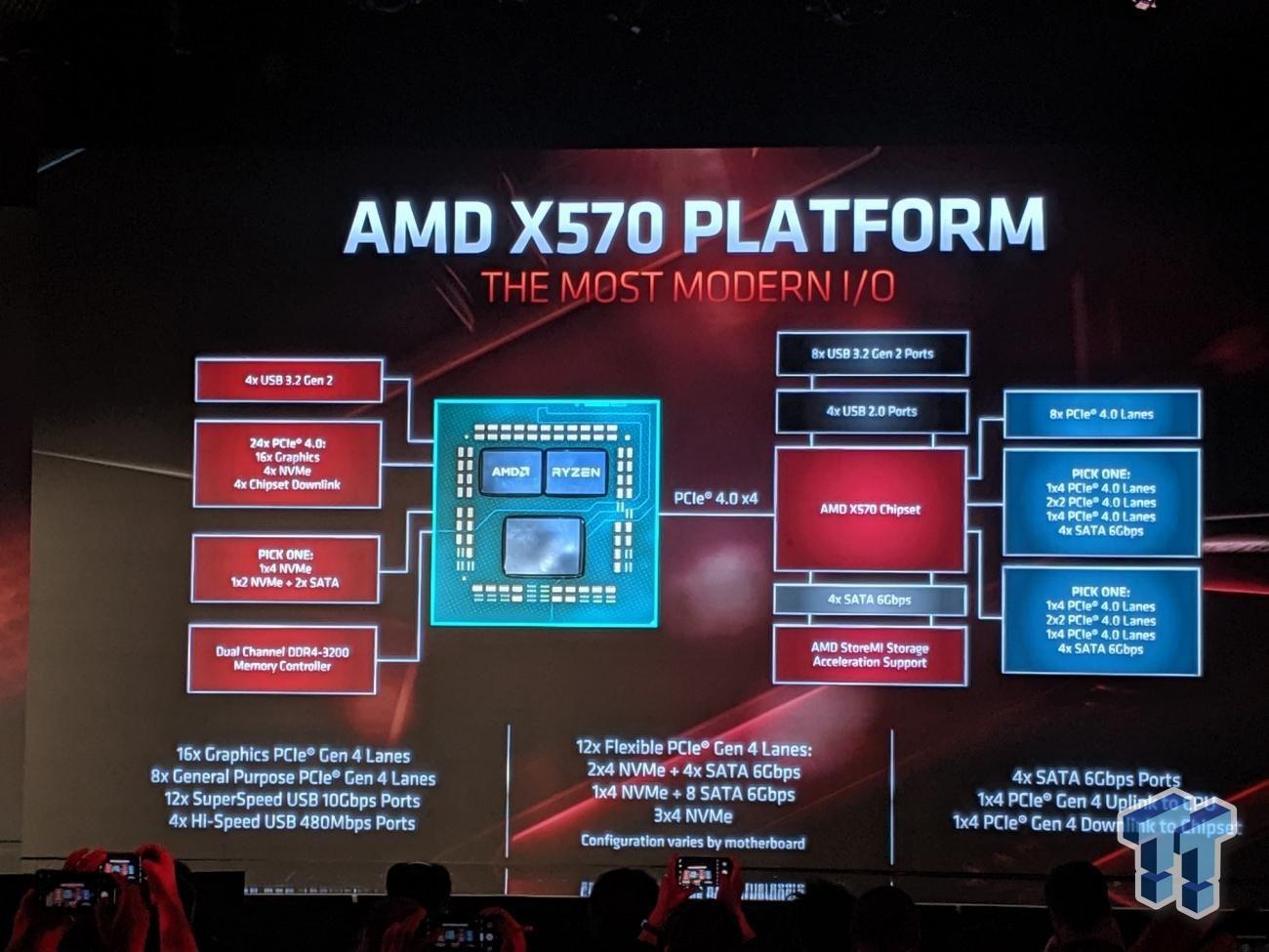Amd X590 Chipset More Pcie 4 0 Lanes Better Overclocking Tweaktown News
