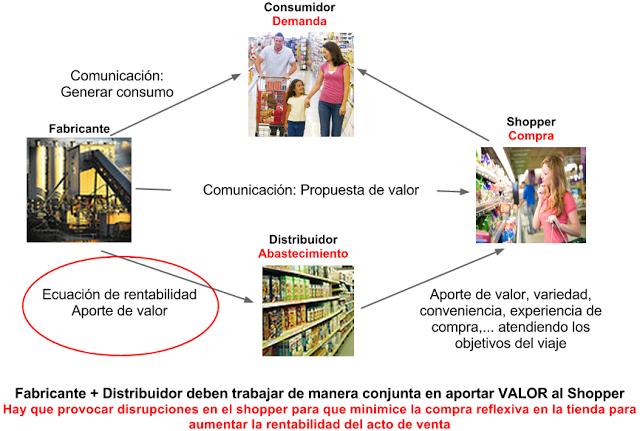 Claves De Futuro Gestionar La Información Y La Cadena De Valor Desde Mi Atalaya Relaciones Cadena Alimentaria Fabrica