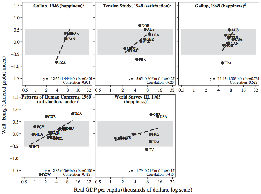 Early CrossCountry Surveys Of Subjective WellBeing Different