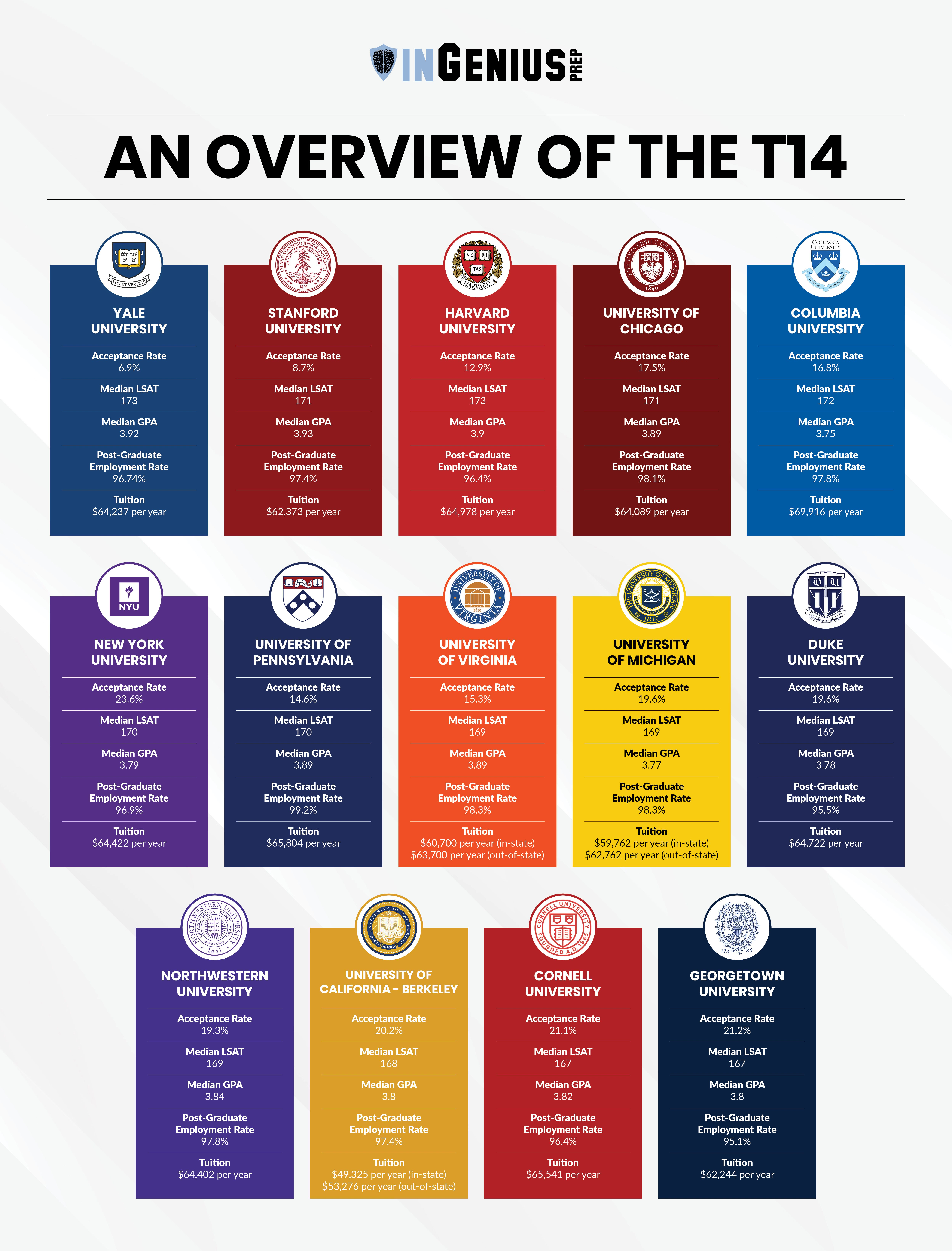 Law School Application Requirements for the Top 14 (With