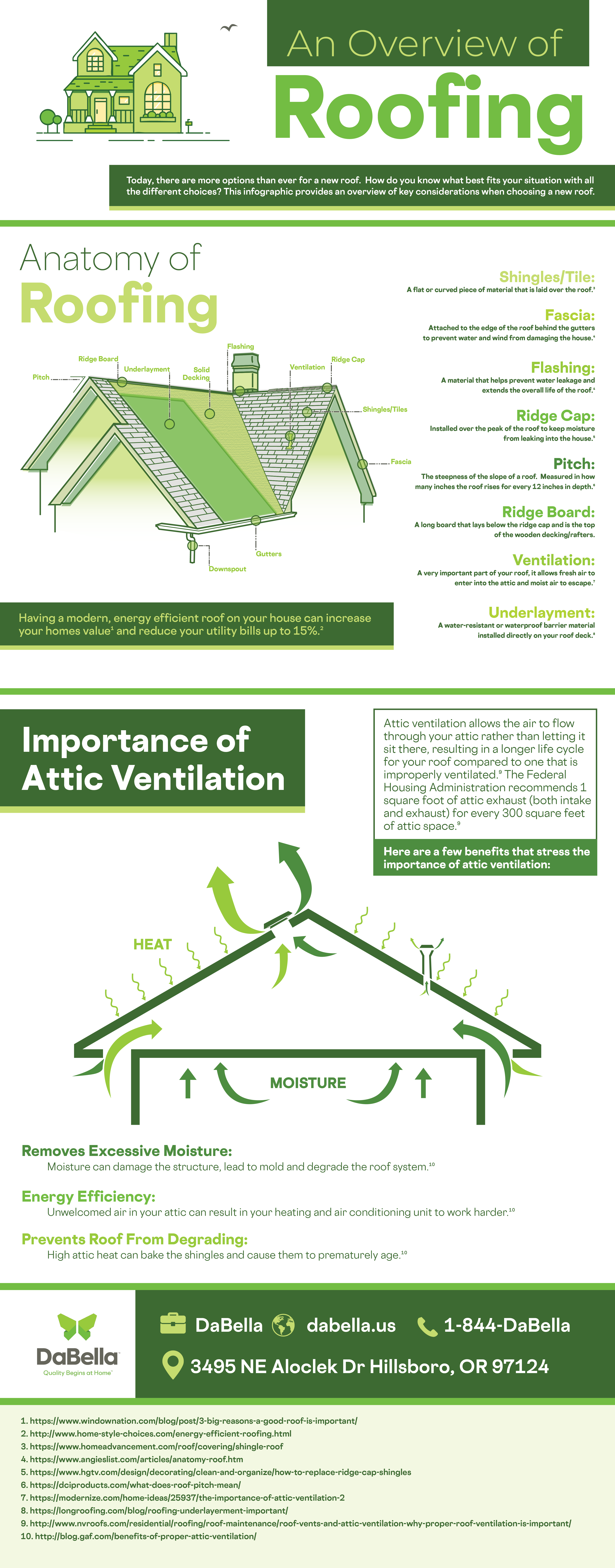 Roofing An Overview Infographic Roofing How To Install Gutters Attic Ventilation