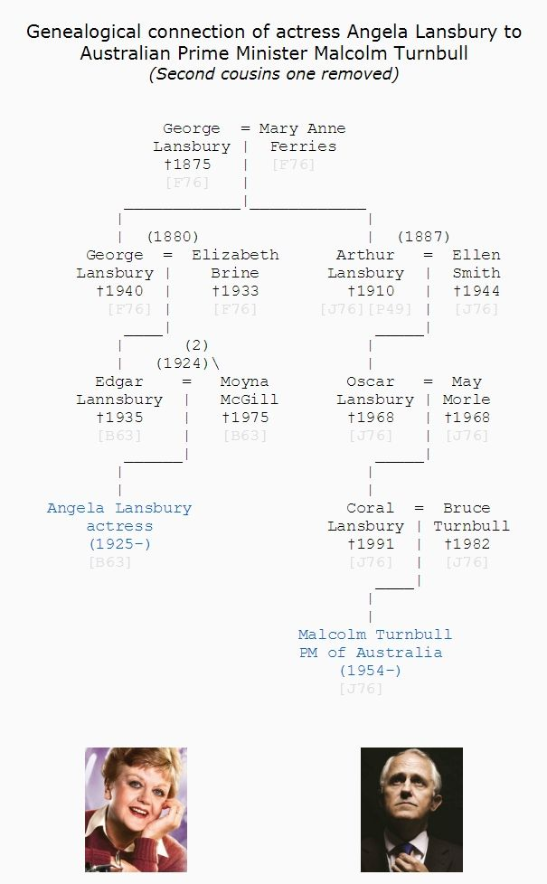Family Tree Chart Genealogical Connection Of Actress Angela Lansbury To Australian Prime Minister Malcolm Turnbull