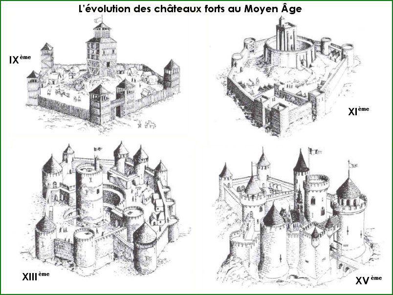 Très Le Moyen Âge, évolution des châteaux forts | Moyen Âge (476-1453  DR26