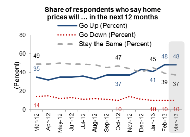 Share Of Respondents Who Say Home Prices Will In The Next 12 Months March 2013 Things To Sell House Prices Real Estate Marketing
