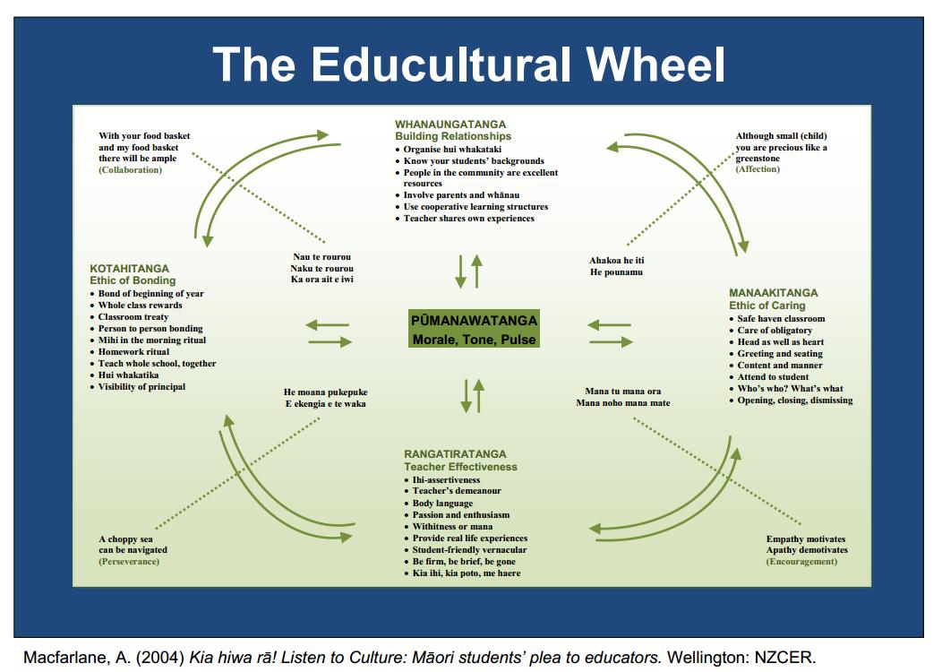 Workbooks teach-nology.com worksheets : Teachnology: Culturally responsive e-learning pedagogy | Maori ...