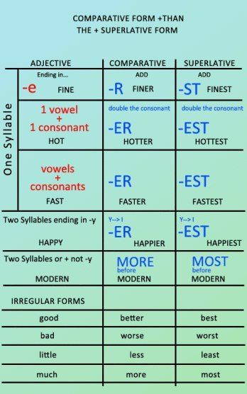 Comparatives And Superlatives English Adjectives English Grammar Learn English Grammar