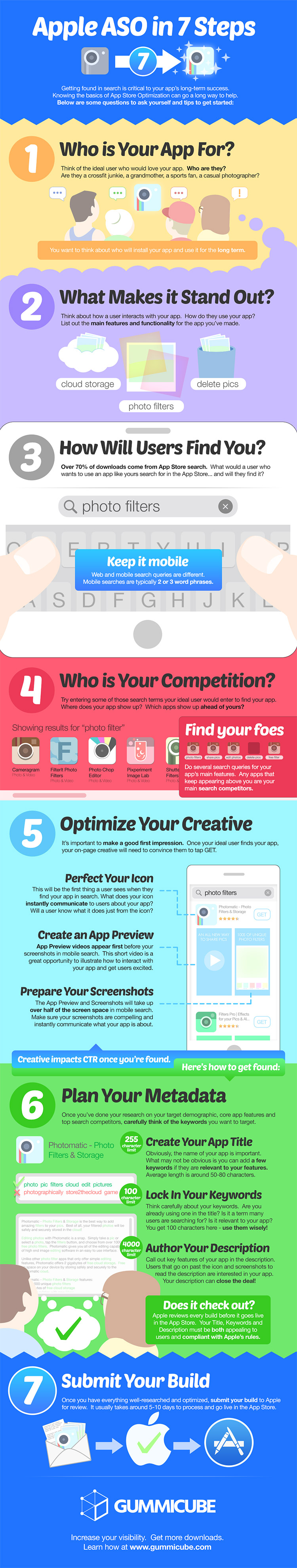 Apple Aso In 7 Steps Infographic App Marketing Optimization App