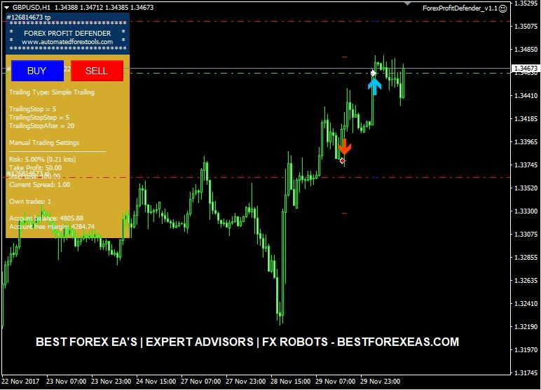 Forex Profit Defender Ea Review Free Website Robot