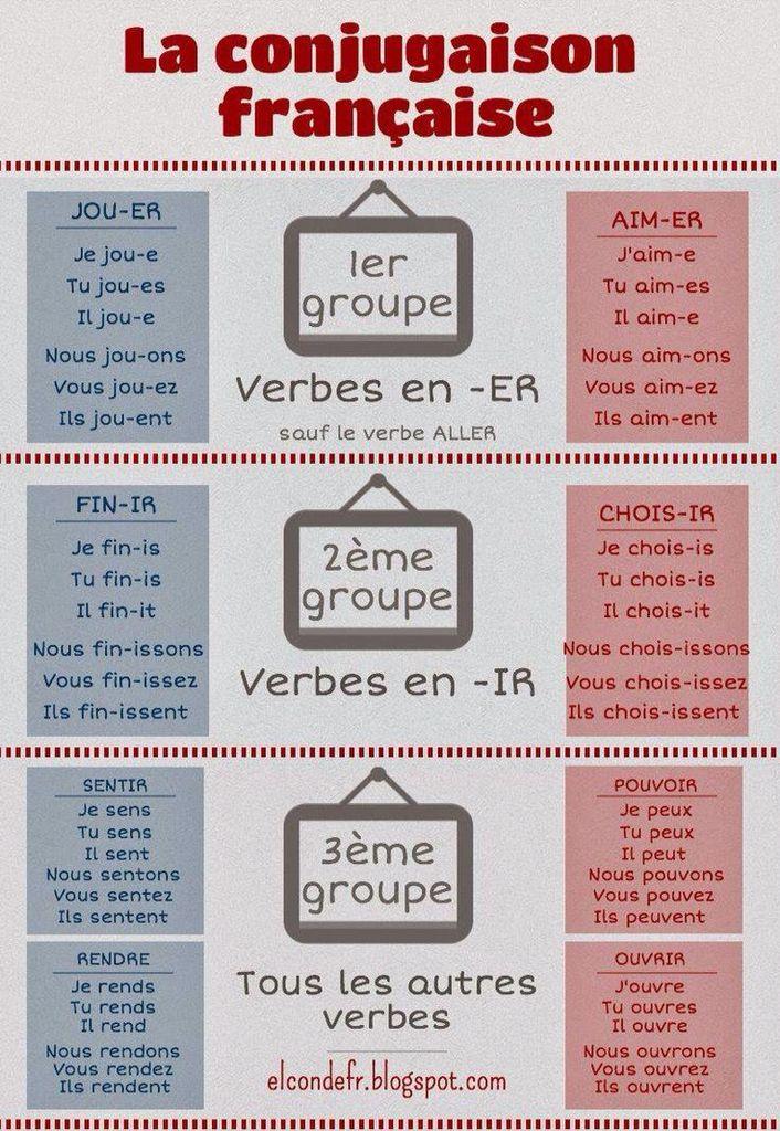 Verbes réguliers | Conjugaison francais, Verbes français ...