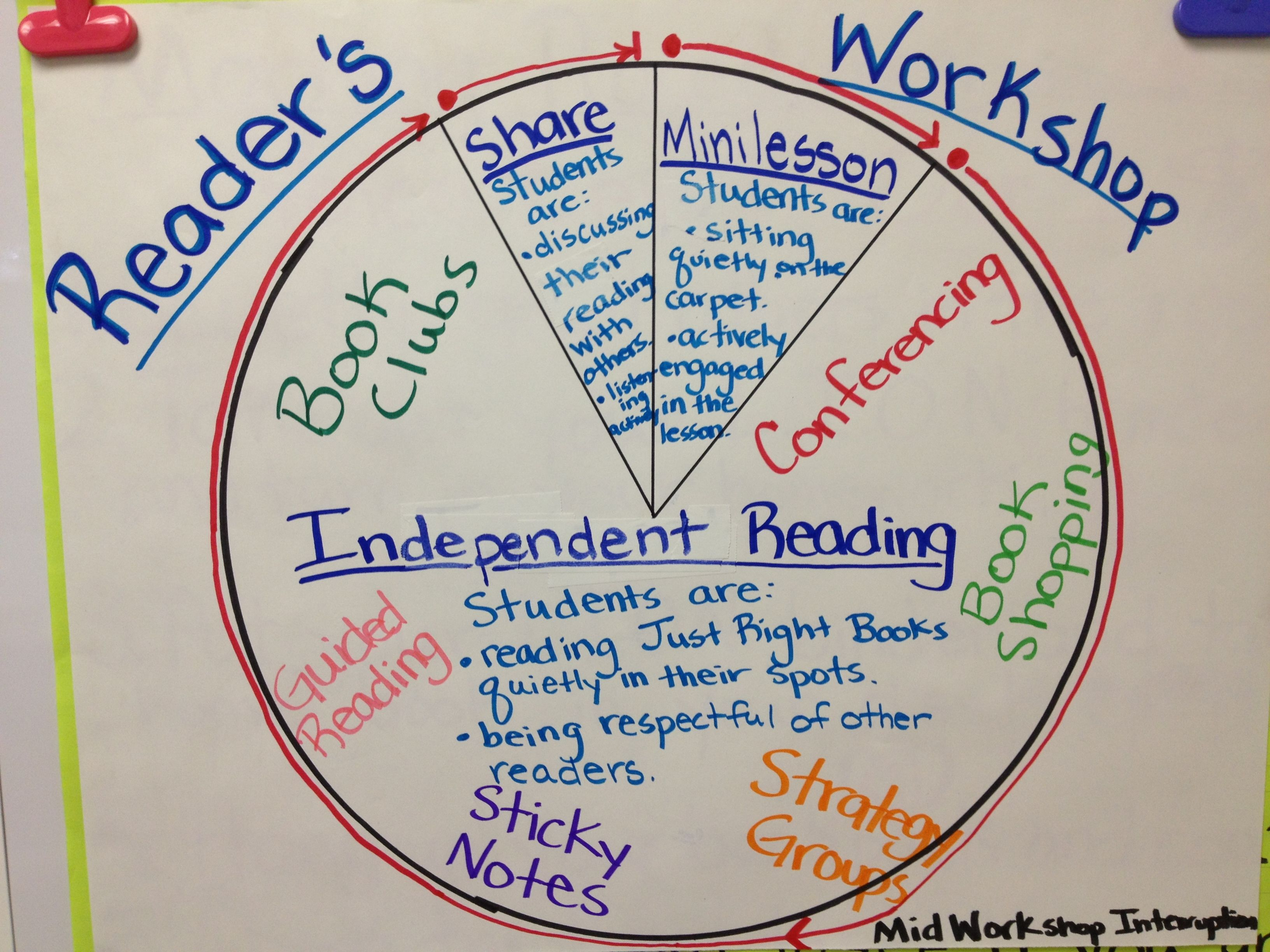 this years what does reader s workshop look like chart 3rd grade