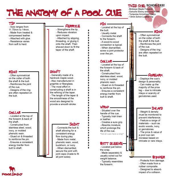 Anatomy Of A Pool Cue Pool Cues And Billiards Supplies At Pooldawg
