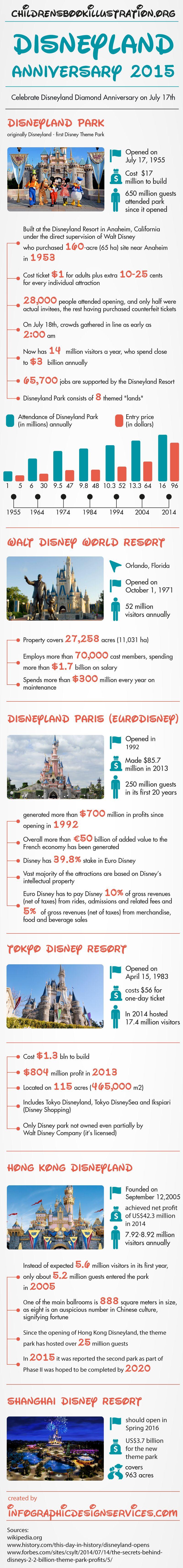 Disneyland Anniversary 2015 - Disney Theme Parks