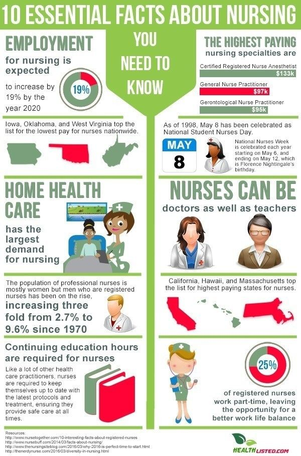 10 Essential Fact about Nursing