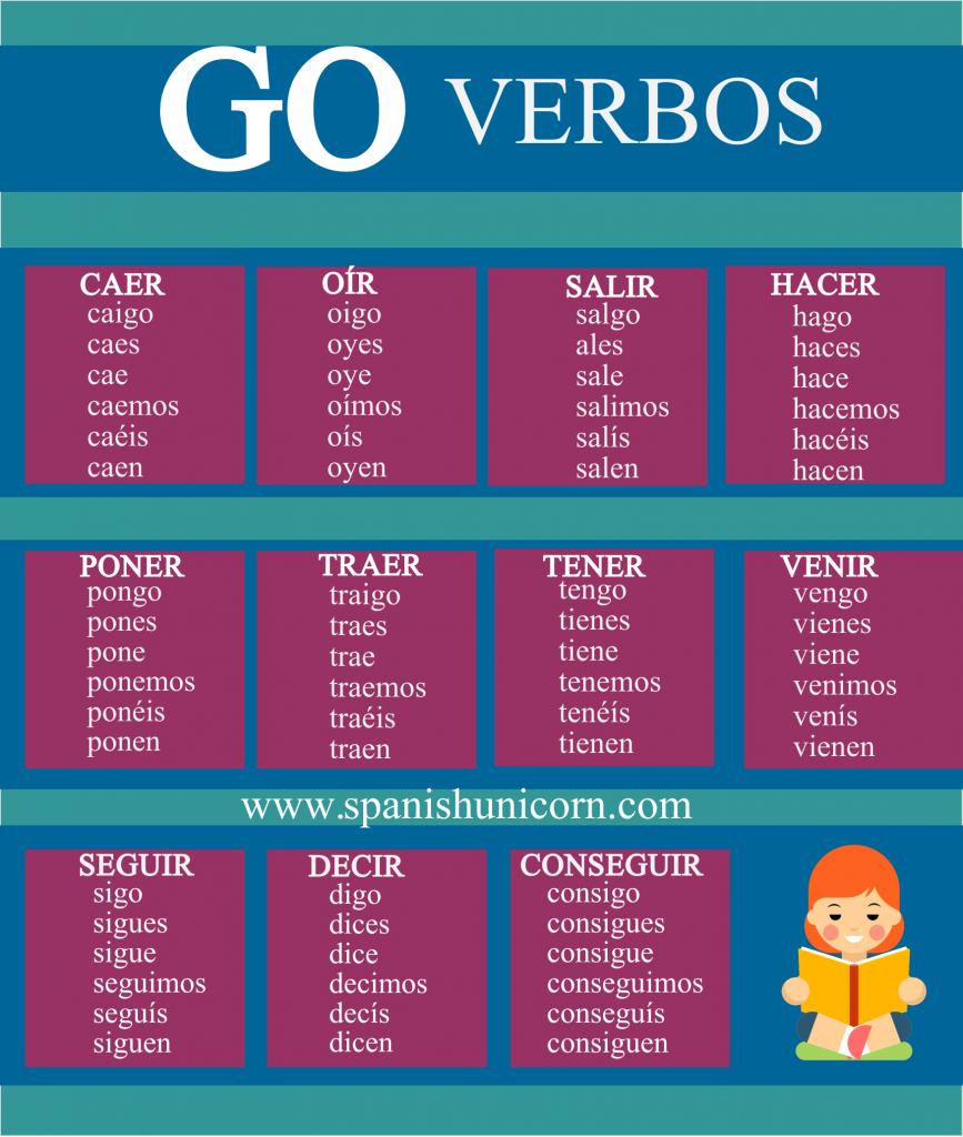Ejercicios de gramática con verbos irregulares en presente ...