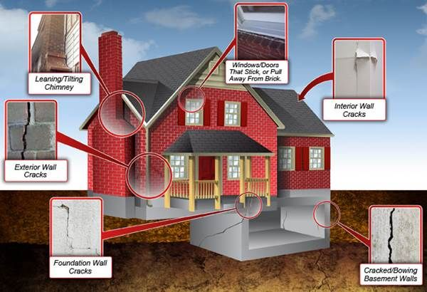 Identify The Signs Of Foundation Issues While Buying A Home Home