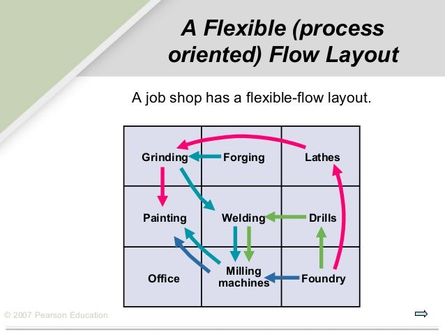 Image Result For Process Layout Diagram Job Shop Layout Pearson Education
