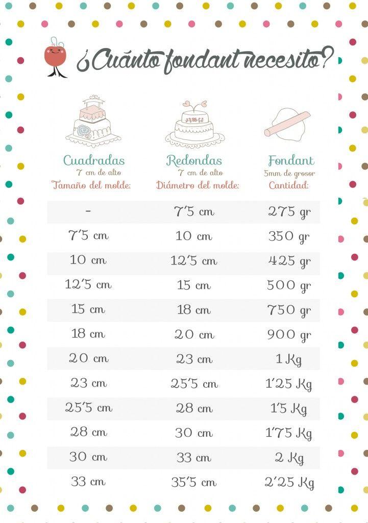 Cuánto Fondant Necesito Para Cubrir Mi Tarta Pastel De Macarons Pasteles Y Postres Medidas De Pasteles