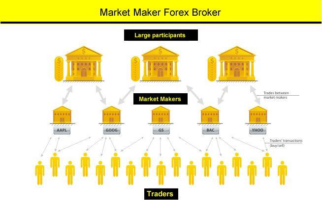 Market maker forex тактика и стратегия forex