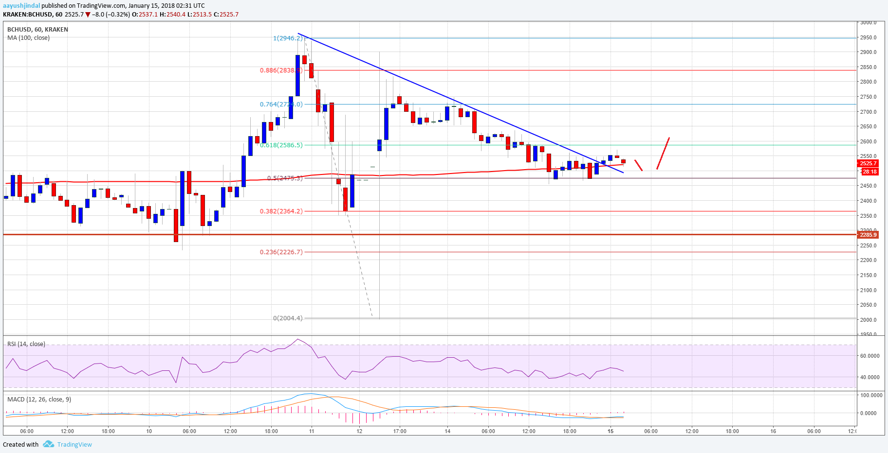 Bitcoin Cash Price Technical Analysis BchUsd Eyes Further Gains