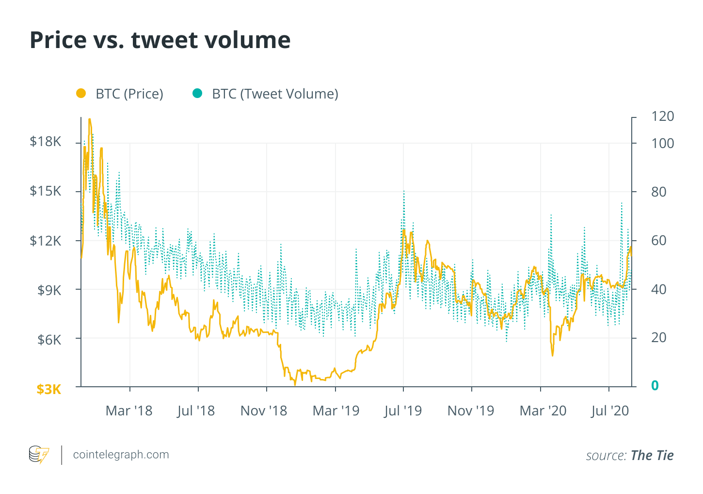 Bitcoin Price Continues Rally Positive Sentiment Is Off The Charts Bitcoin Price Bitcoin Positivity