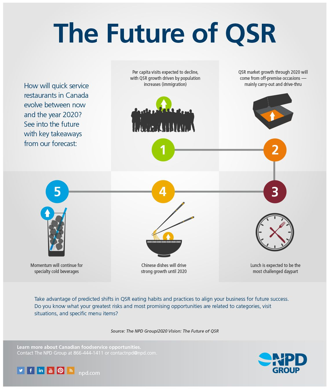Chinese Dishes Will Drive Strong Growth At Canadian Qsrs Until 2020 Https Www Npd Com Trends Downloads Future Of Qsr Retail Trends Qsrs Restaurant