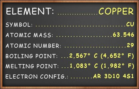 The table shows copperu0027s symbol, atomic number, mass number, boiling - fresh periodic table without atomic number