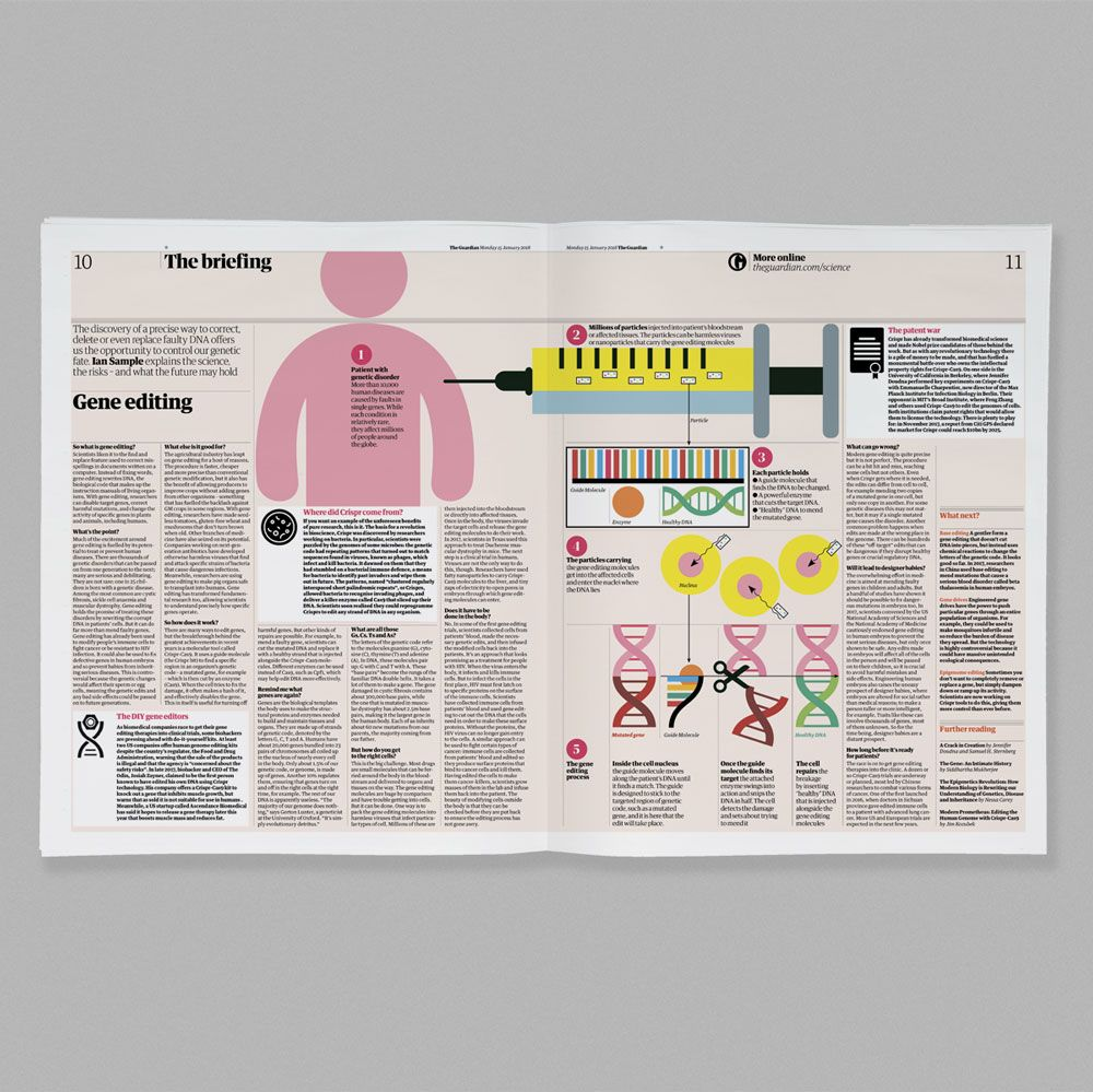 The Tabloid Has Replaced The Berliner Format A New Masthead Has Rolled Out Across All Platforms And There S A New Pa Infographic Inspiration Guardian Redesign