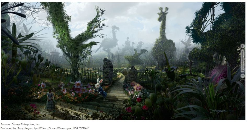 Výsledok Vyhľadávania Obrázkov Pre Dopyt Alice In Wonderland Garden