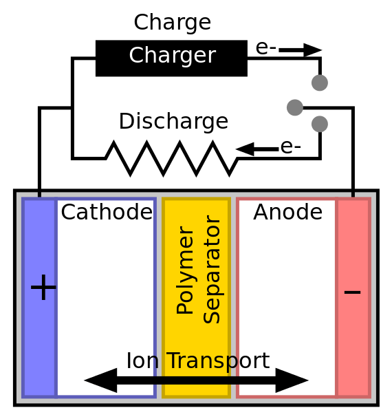 How Do Solid State Batteries Work Tips Tricks The Big Difference Between Solid State Batteries And Ot Lithium Ion Batteries Batteries Off Grid Batteries
