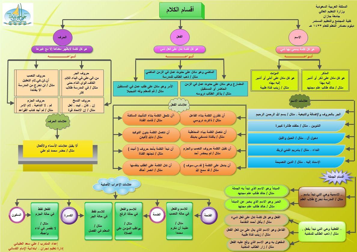 بعض قواعد اللغة العربية على شكل خطاطات منتديات شعاع الدعوية Learn Arabic Language Learning Arabic Learning Languages