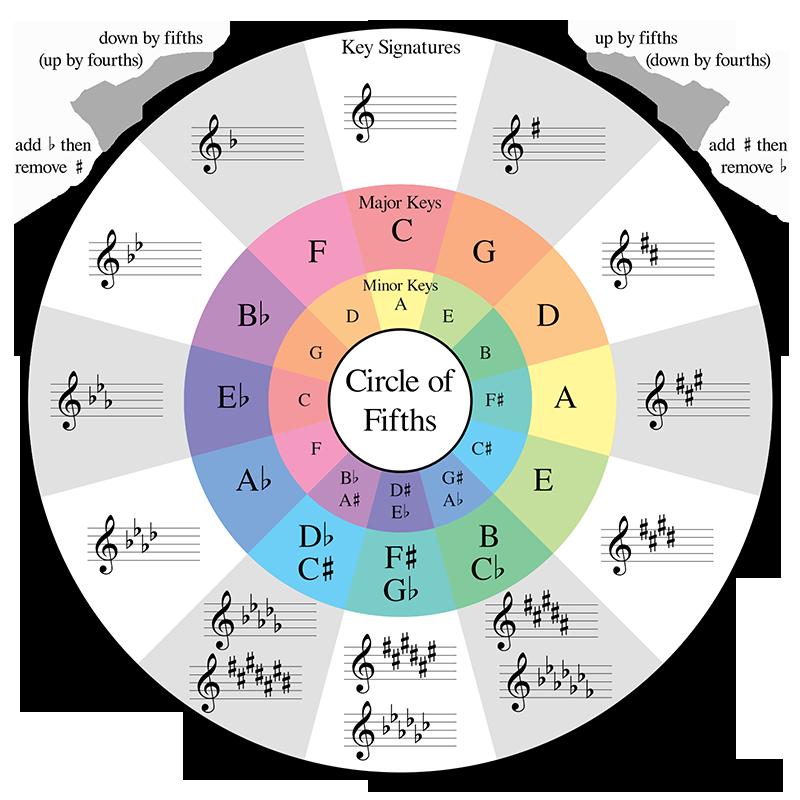 Music Theory Guitar, Music Theory Piano